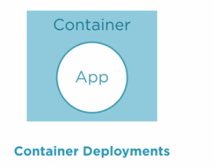 spring-boot-container-deployments